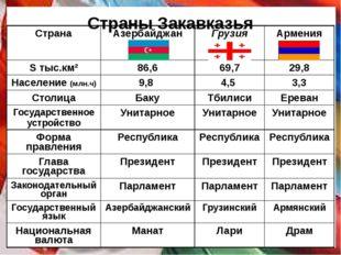 Страны Закавказья Страна Азербайджан Грузия Армения S тыс.км² 86,6 69,7 29,8