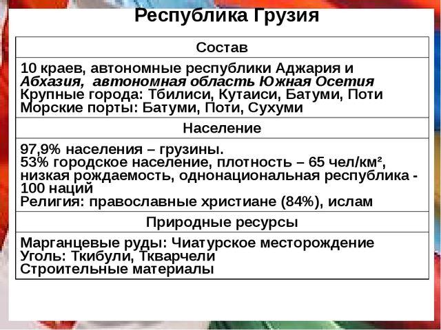 Республика Грузия Состав 10краев,автономные республикиАджарияиАбхазия,автоном...