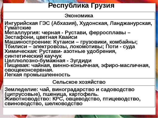 Республика Грузия Экономика ИнгурийскаяГЭС (Абхазия),Худонская,Ланджанурская,...