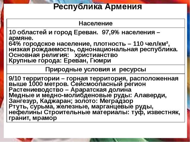Республика Армения Население 10 областей и город Ереван. 97,9% населения – ар...