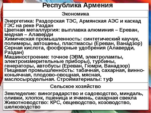 Республика Армения Экономика Энергетика:Раздорская ТЭС,Армянская АЭСи каскад...