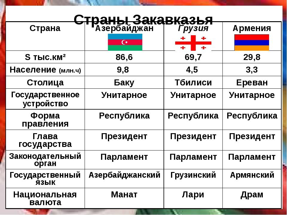 Страны Закавказья Страна Азербайджан Грузия Армения S тыс.км² 86,6 69,7 29,8...
