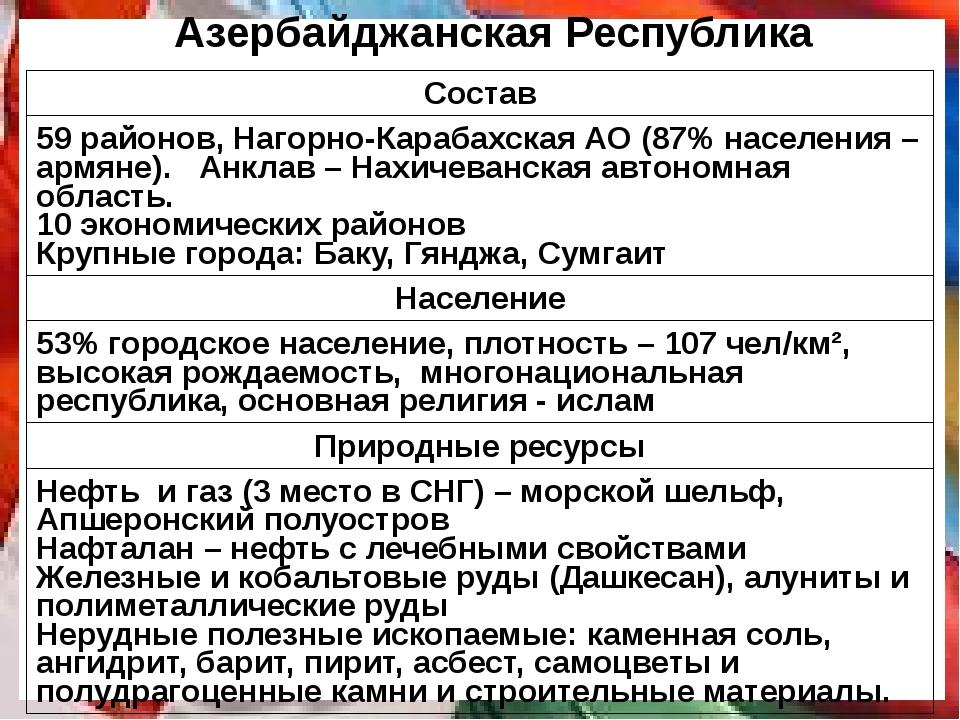 Азербайджанская Республика Состав 59 районов,Нагорно-Карабахская АО (87% насе...