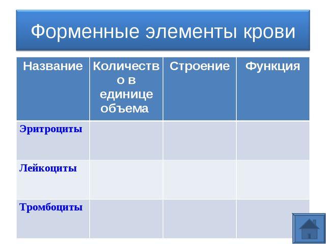 НазваниеКоличество в единице объема СтроениеФункция Эритроциты Лейкоцит...