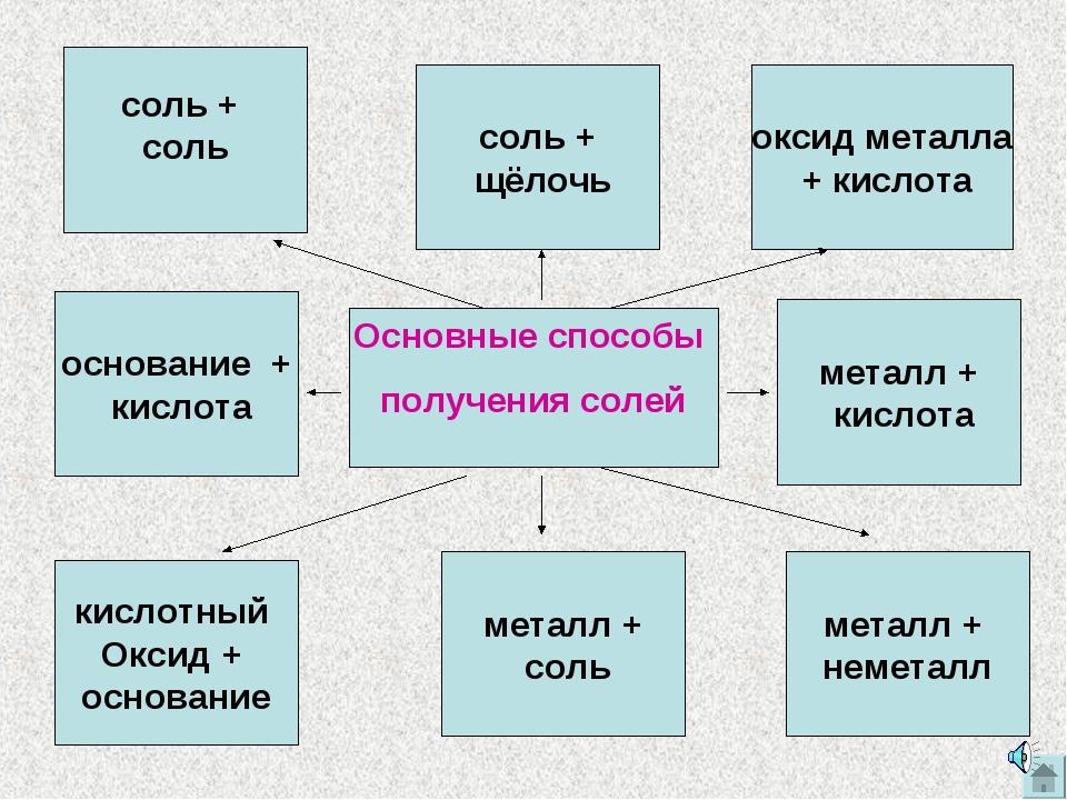 Основные способы получения солей кислотный Оксид + основание металл + соль ме...
