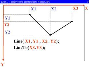 Блок 1. Графические возможности Pascal ABC 3 Y X Line( , , , ); X1 Y1 X2 Y2 X
