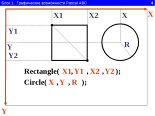 Блок 1. Графические возможности Pascal ABC 4 Y X Rectangle( , , , ); X1 Y1 X2