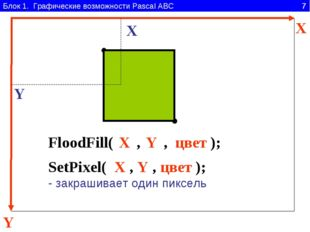 Блок 1. Графические возможности Pascal ABC 7 Y X FloodFill( , , ); цвет X Y X