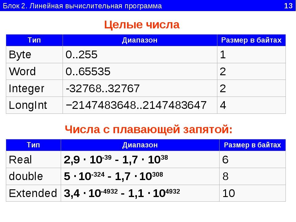 Блок 2. Линейная вычислительная программа 13 Числа с плавающей запятой: Целые...
