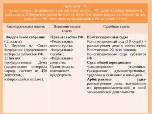 Органы государственной власти РФ ПрезидентРФ (глава государства является гара
