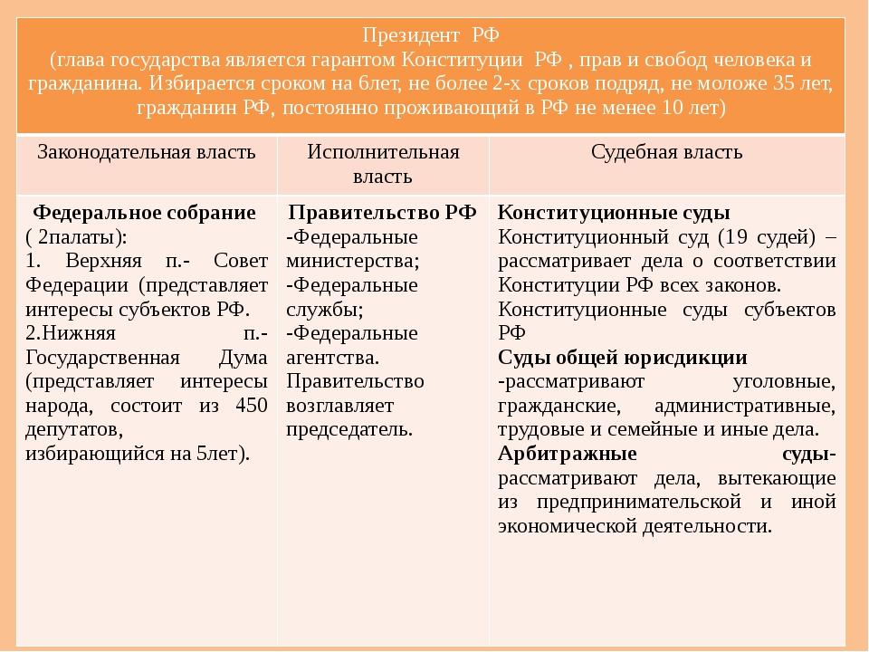 Органы государственной власти РФ ПрезидентРФ (глава государства является гара...