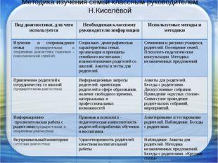 Методика изучения семьи классным руководителем Н.Киселёвой Вид диагностики, д