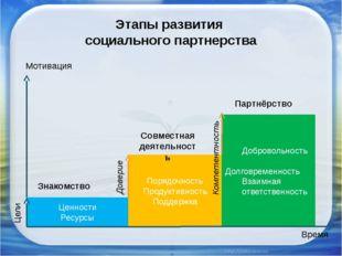 Этапы развития социального партнерства Ценности Ресурсы Порядочность Продукти