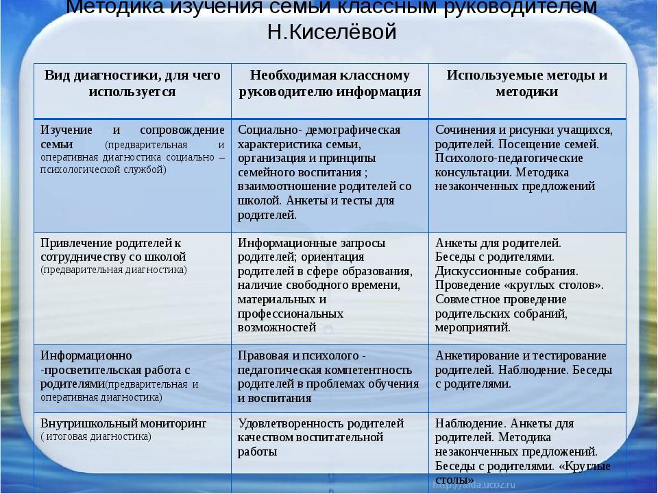 Методика изучения семьи классным руководителем Н.Киселёвой Вид диагностики, д...