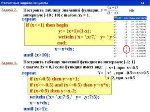 Построить таблицу значений функции, на интервале [-10 ; 10] с шагом Δх = 1. З
