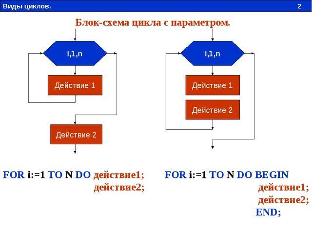 i,1,n Действие 1 Действие 2 i,1,n Действие 1 Действие 2 FOR i:=1 TO N DO BEGI...