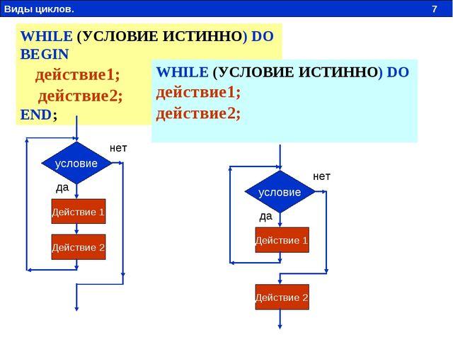 WHILE (УСЛОВИЕ ИСТИННО) DO BEGIN действие1; действие2; END; условие Действие...