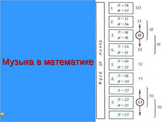 Музыка в математике