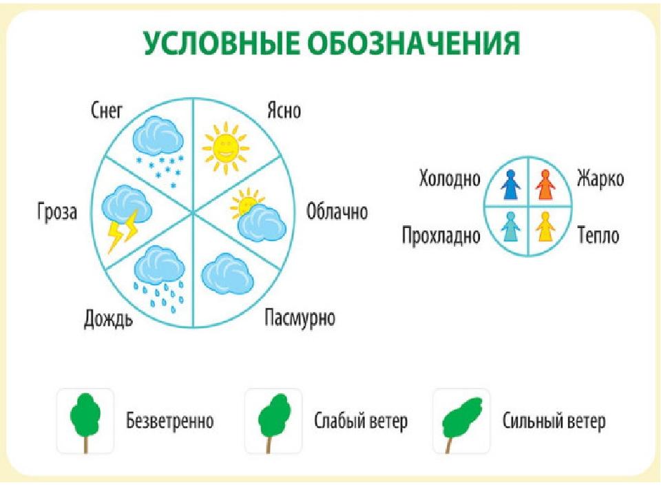 условные обозначения погоды картинки