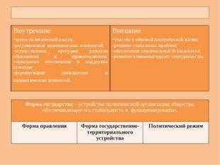 Функции государства Внутренние -центр политической власти; -регулирование эк