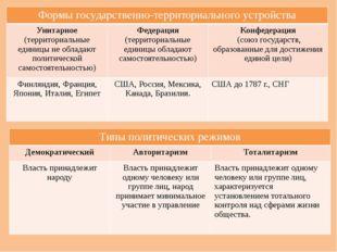 Органы государственной власти РФ Формы государственно-территориального устрой