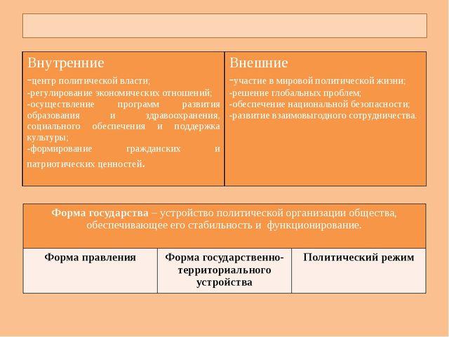 Функции государства Внутренние -центр политической власти; -регулирование эк...