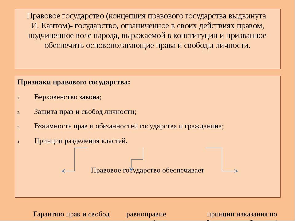 Правовое государство (концепция правового государства выдвинута И. Кантом)- г...