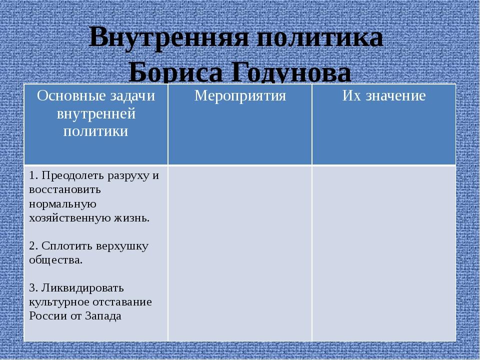 Внутренняя политика Бориса Годунова Основные задачи внутренней политики Мероп...