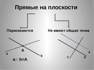 Прямые на плоскости Пересекаются Не имеют общих точек а b А a∩ b=A а b c