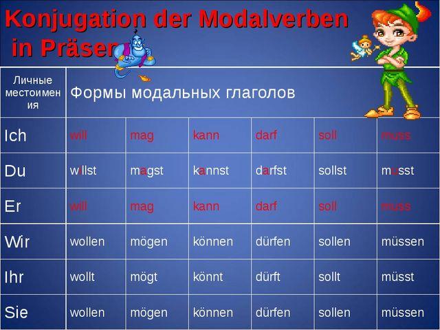 Konjugation der Modalverben in Präsens Личные местоименияФормы модальных гла...