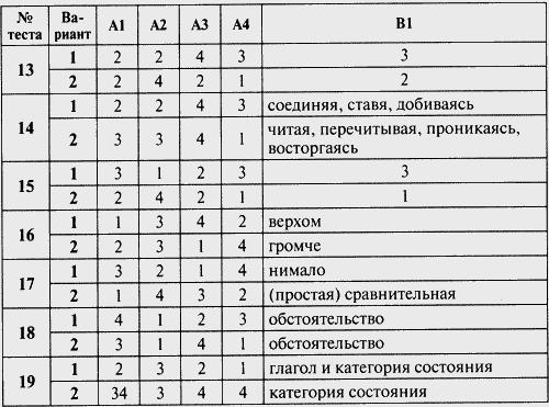Русскому языку тест 10 по для класса