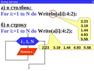 а) в столбик: For i:=1 to N do Writeln(a[i]:4:2); б) в строку For i:=1 to N d