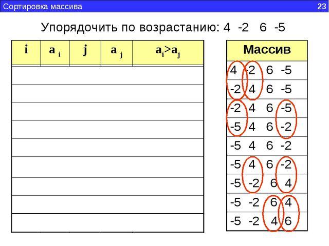 Сортировка массива 23 Упорядочить по возрастанию: 4 -2 6 -5 ia ija jai>aj...