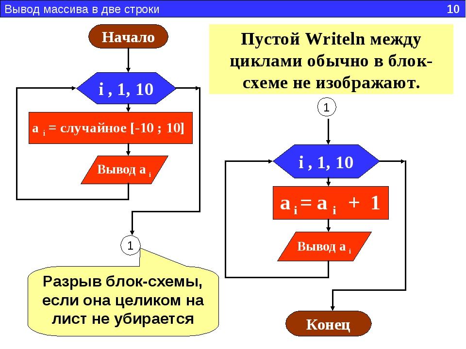 Вывод массива в две строки 10 1 Пустой Writeln между циклами обычно в блок-сх...