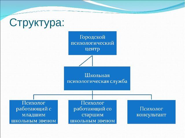 Структура: