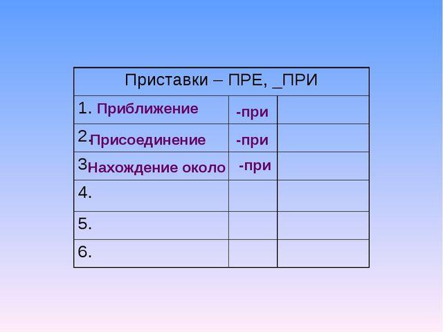 Приближение -при Присоединение -при Нахождение около -при Приставки – ПРЕ, _П...