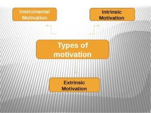Types of motivation Instrumental Motivation Intrinsic Motivation Extrinsic Mo