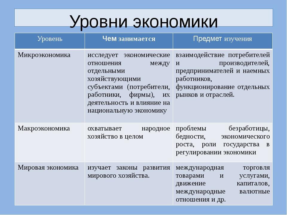 Уровни экономики Уровень Чемзанимается Предметизучения Микроэкономика исследу...