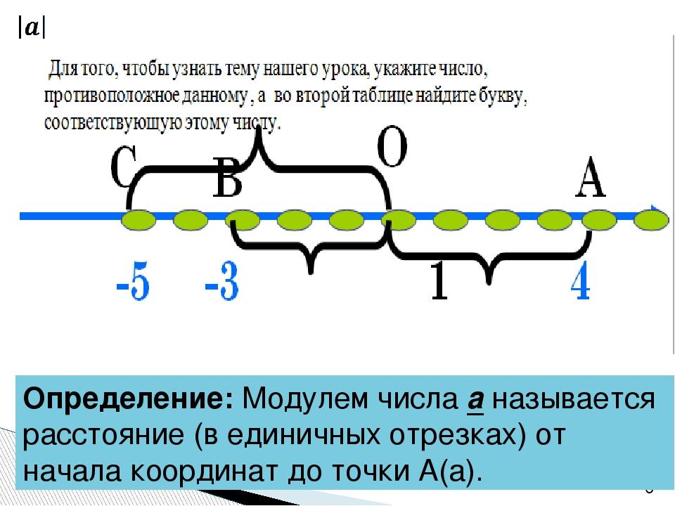 Определение: Модулем числа а называется расстояние (в единичных отрезках) от...