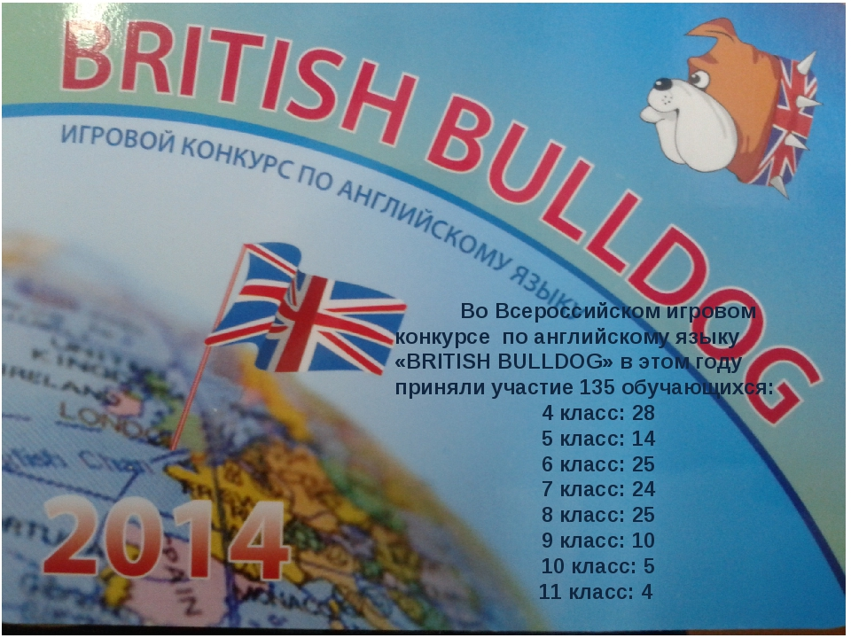 Во Всероссийском игровом конкурсе по английскому языку «BRITISH BULLDOG» в э...