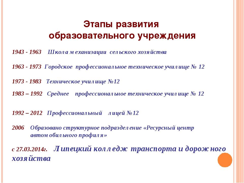 Этапы развития образовательного учреждения  1943 - 1963 Школа механизации се...