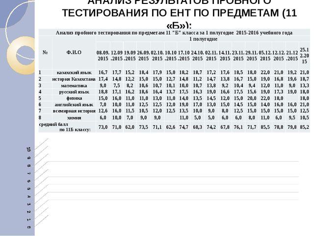 АНАЛИЗ РЕЗУЛЬТАТОВ ПРОБНОГО ТЕСТИРОВАНИЯ ПО ЕНТ ПО ПРЕДМЕТАМ (11 «Б»): Анализ...