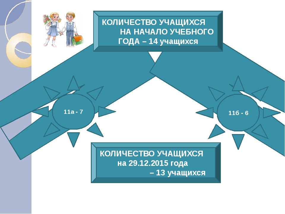 выбыл – Ключников Николай (в/о ОШ № 142 дата выбытия: 09.12.2015 г) КОЛИЧЕСТВ...