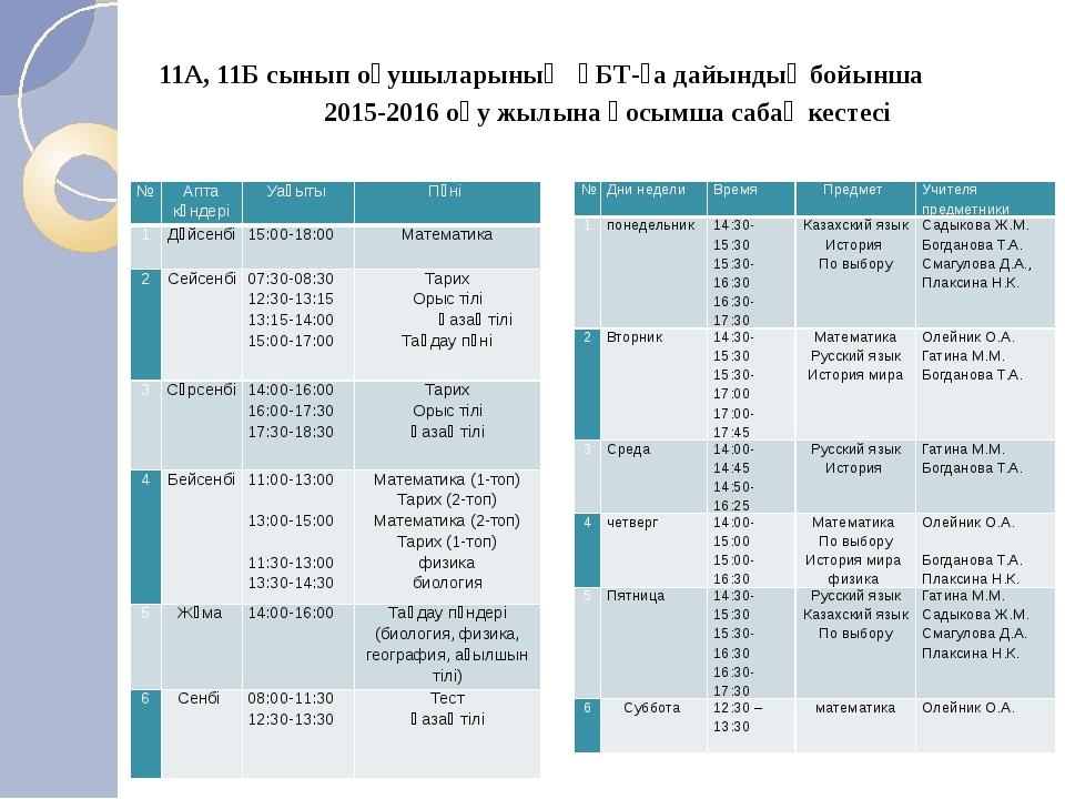 11А, 11Б сынып оқушыларының ҰБТ-ға дайындық бойынша 2015-2016 оқу жылына қосы...