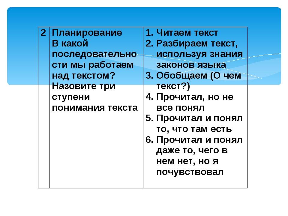 2 Планирование В какой последовательности мы работаем над текстом? Назовите...
