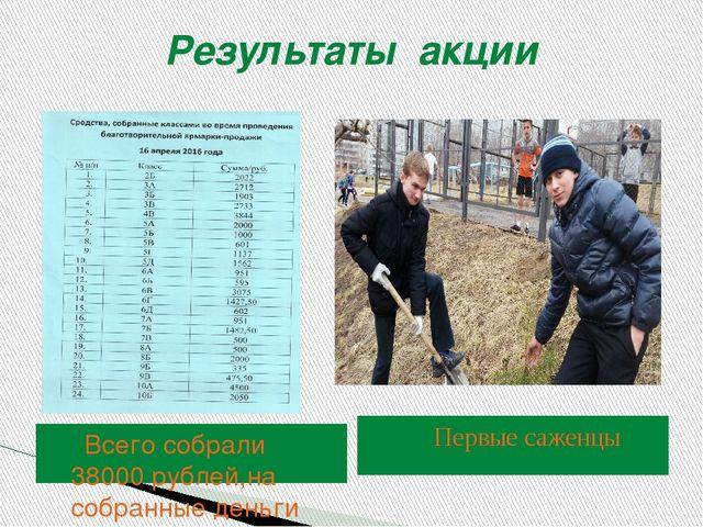 Результаты акции Всего собрали 38000 рублей,на собранные деньги покупаем фрук...
