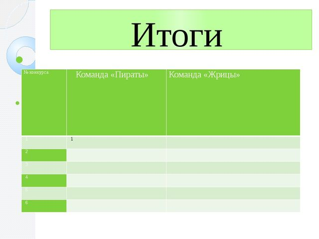 Итоги № конкурса Команда«Пираты» Команда «Жрицы» 1 1  2   3   4  ...