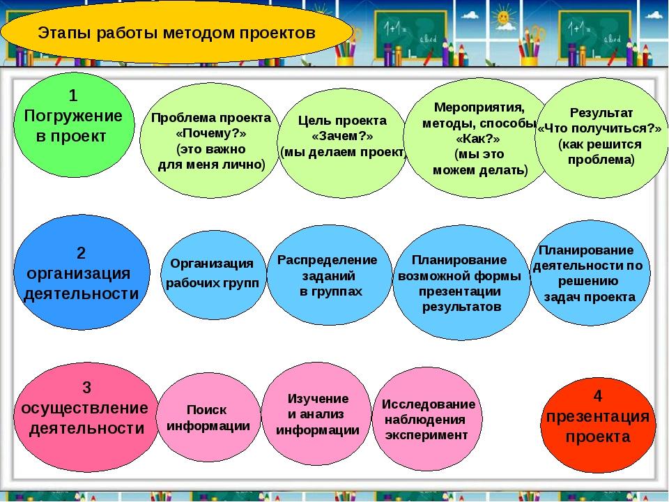 Этапы работы методом проектов 1 Погружение в проект Проблема проекта «Почему...