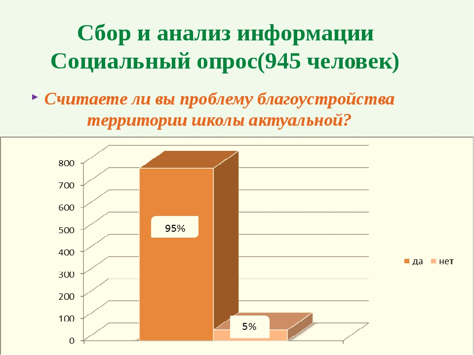 Сбор и анализ информации Социальный опрос(945 человек) Считаете ли вы проблем...