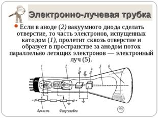 Электронно-лучевая трубка Если в аноде (2) вакуумного диода сделать отверстие